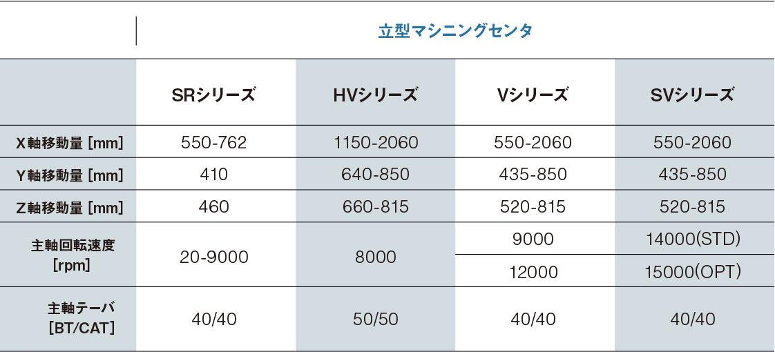 詳細「立形マシニングセンタ・SRシリーズ・NVシリーズ・Vシリーズ・SVシリーズ」