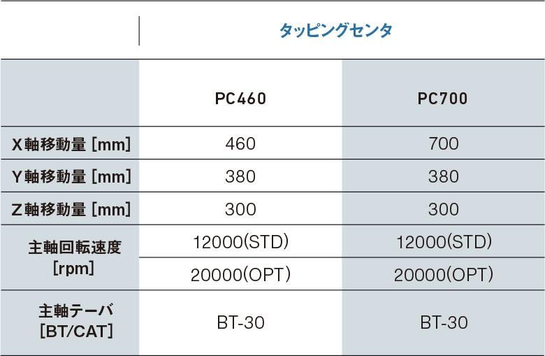 詳細「タッピングセンタ・PC460・PC700」