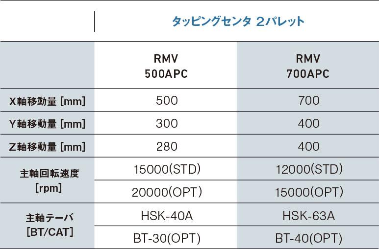 詳細「タッピングセンタ2パレット・RMV500APC・RMV700APC」