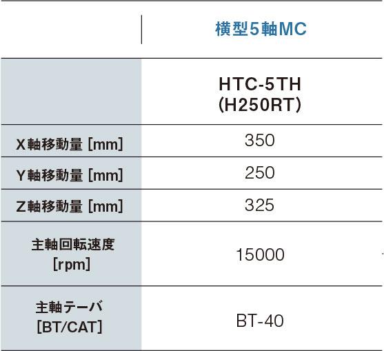 詳細「横型5軸MC・HTC−5TH(H250RT)」