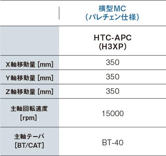詳細「横型MC(パレチェン仕様)・HTC−APC(H3XP)」