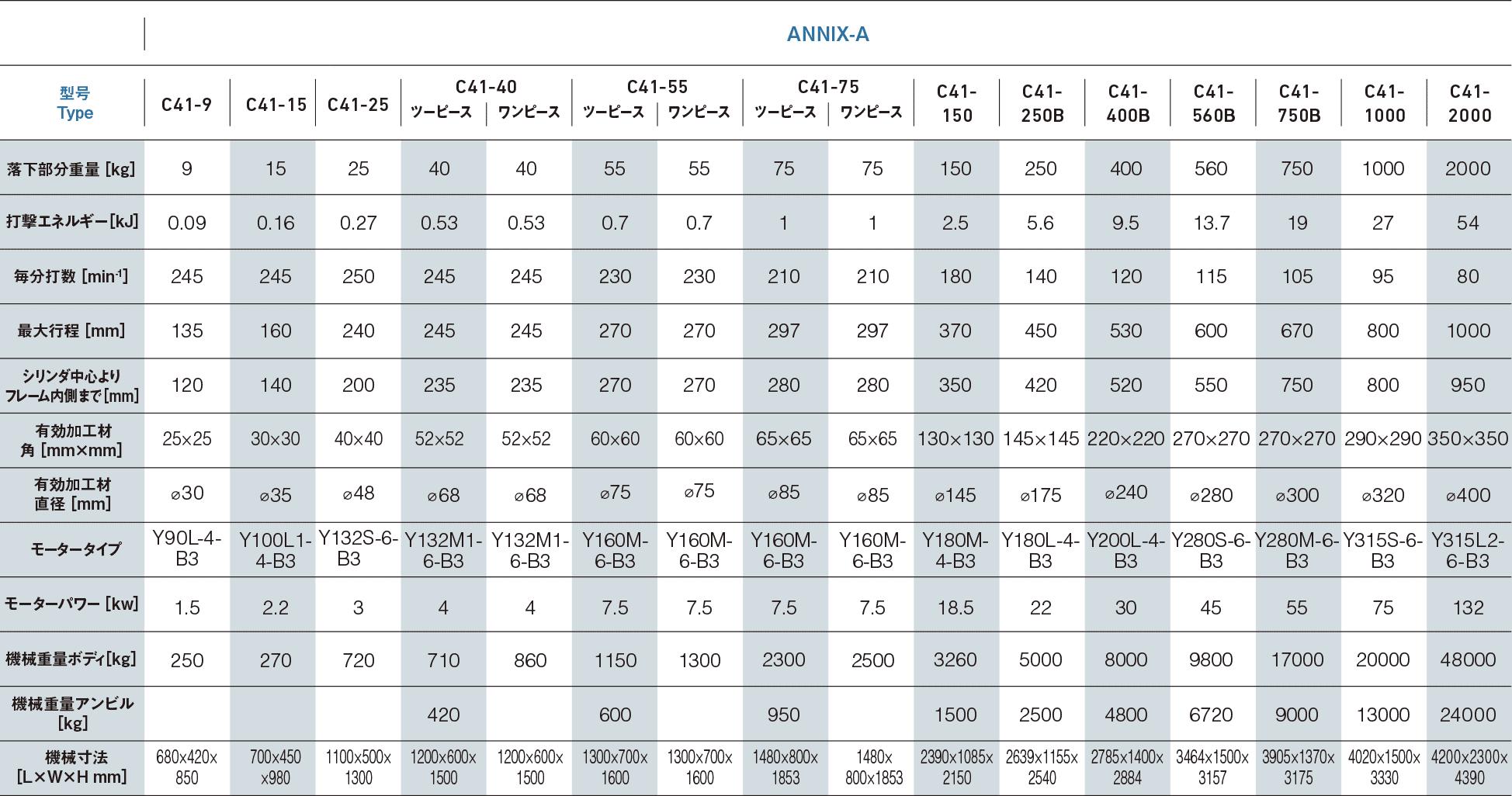 ANNIX-A 詳細「アニックスエアーハンマー」
