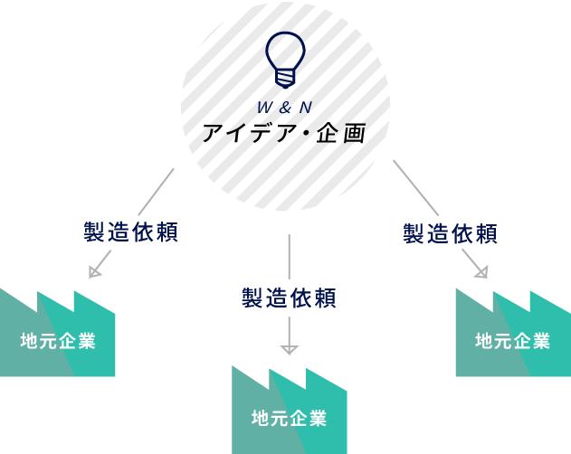 地元企業への仕事の循環を目指す